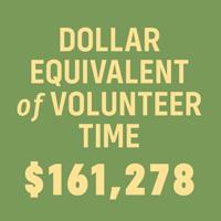 Dollar equivalent of volunteer time - $161,278